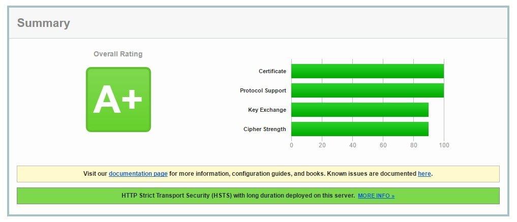 NetScaler Rating at SSL Labs to A+!