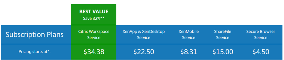 Subscription plans for Citrix Cloud: Workspace Service $34.38 per user. XenApp & XenDesktop Service $22.50. XenMobile $8.31. ShareFile $15.00. Secure Browser $4.50. Prices as of June 11, 2018. Source: Citrix.com